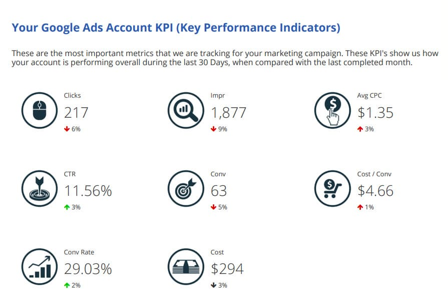 Prime PPC Weekly Report 2